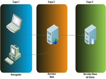Arquitectura en capas (N-Tier)