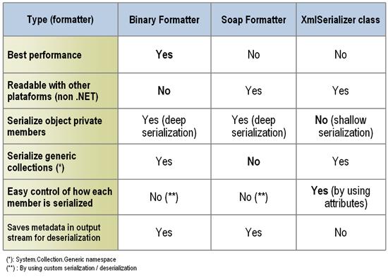 Serialización/deserialización de objetos